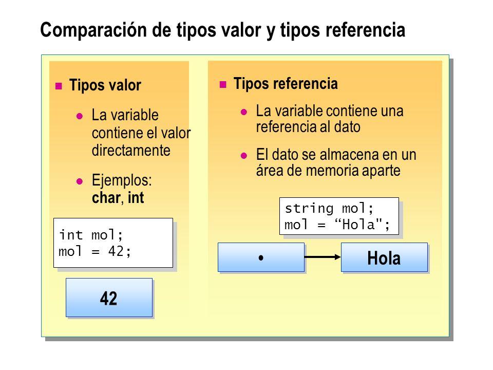 Comparación de tipos valor y tipos referencia Tipos valor La variable contiene el valor directamente Ejemplos: char, int 42 int mol; mol = 42; int mol