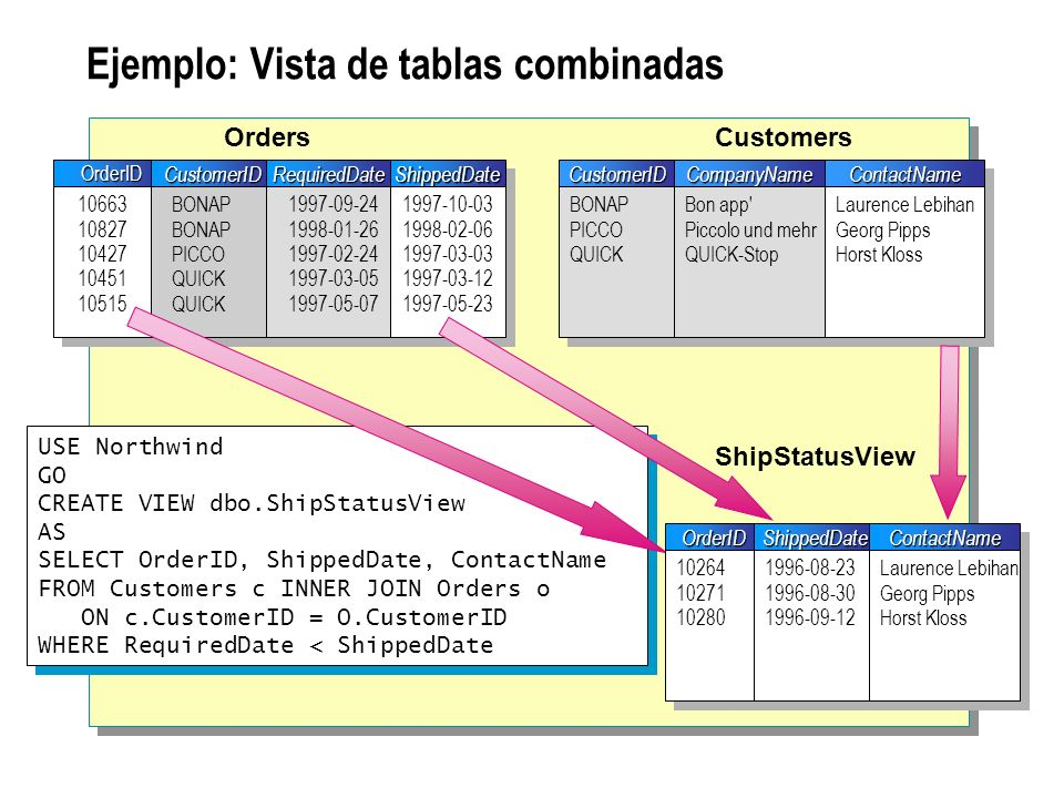Modificación y eliminación de vistas Alteración de vistas Conserva los permisos asignados Hace que la instrucción SELECT y las opciones reemplacen la definición existente Eliminación de vistas USE Northwind GO ALTER VIEW dbo.EmployeeView AS SELECT LastName, FirstName, Extension FROM Employees USE Northwind GO ALTER VIEW dbo.EmployeeView AS SELECT LastName, FirstName, Extension FROM Employees DROP VIEW dbo.ShipStatusView