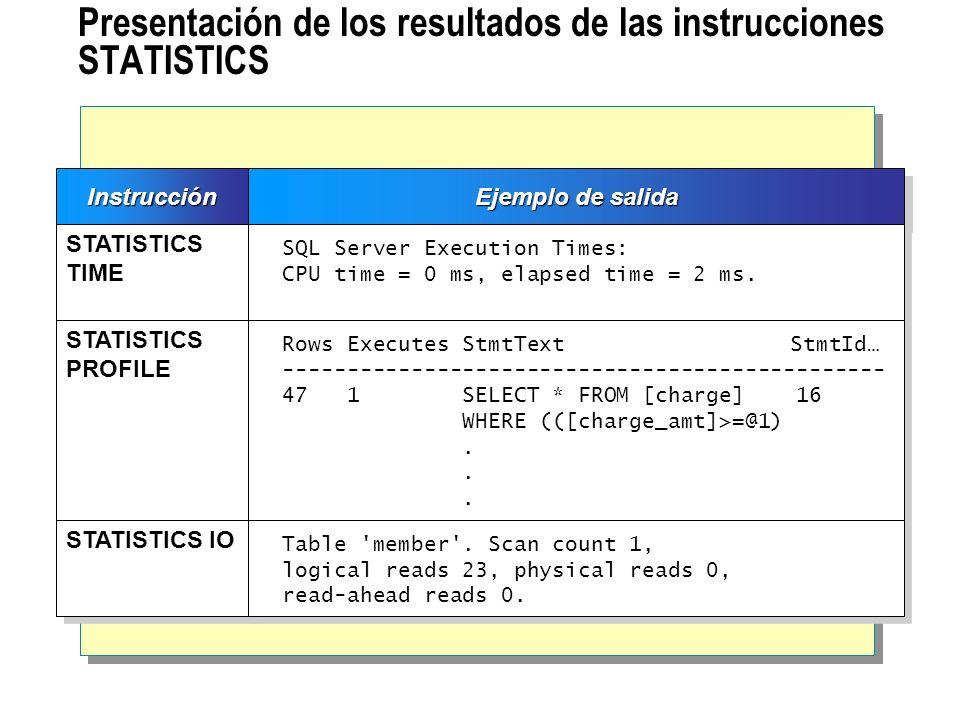Presentación de los resultados de las instrucciones STATISTICSInstrucciónInstrucción Ejemplo de salida STATISTICS TIME STATISTICS PROFILE STATISTICS I