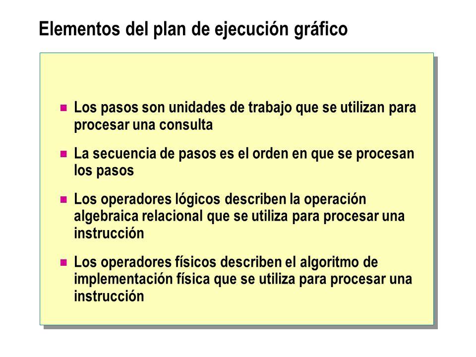 Elementos del plan de ejecución gráfico Los pasos son unidades de trabajo que se utilizan para procesar una consulta La secuencia de pasos es el orden
