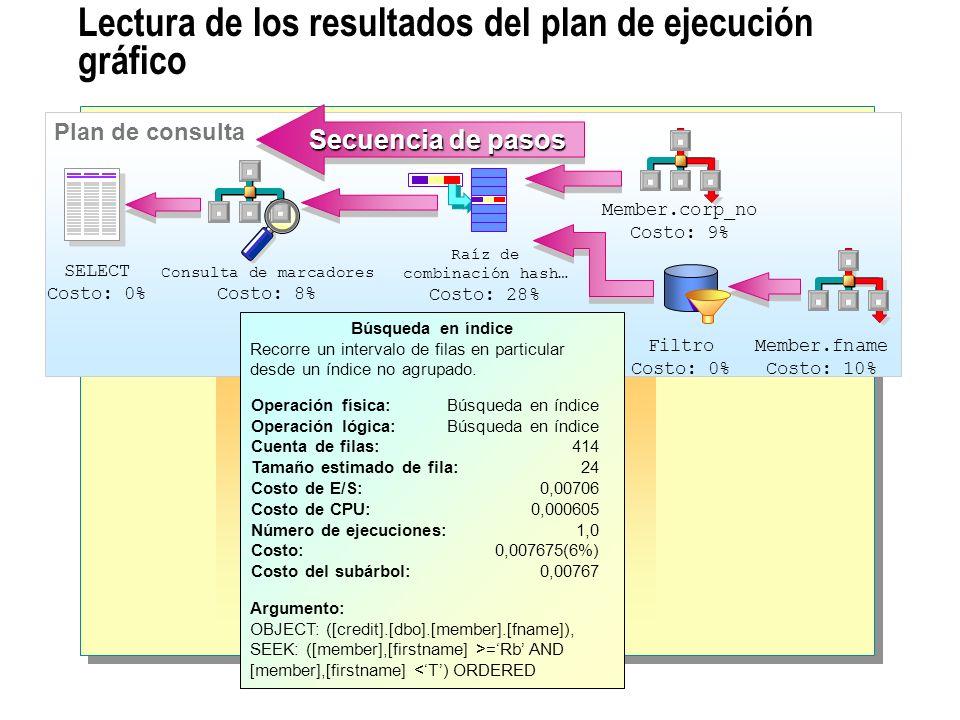 Lectura de los resultados del plan de ejecución gráfico Plan de consulta SELECT Costo: 0% Consulta de marcadores Costo: 8% Raíz de combinación hash… C