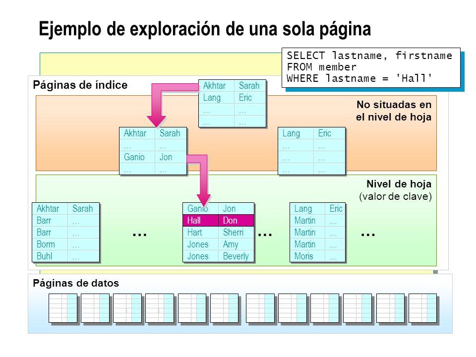Ejemplo de exploración de una sola página Páginas de índice No situadas en el nivel de hoja Nivel de hoja (valor de clave) SELECT lastname, firstname