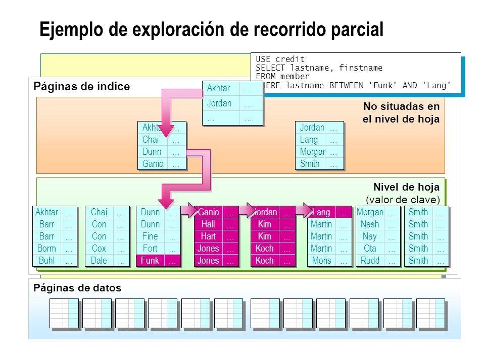 Ejemplo de exploración de recorrido parcial Páginas de índice No situadas en el nivel de hoja Nivel de hoja (valor de clave) Akhtar Barr Borm Buhl … …