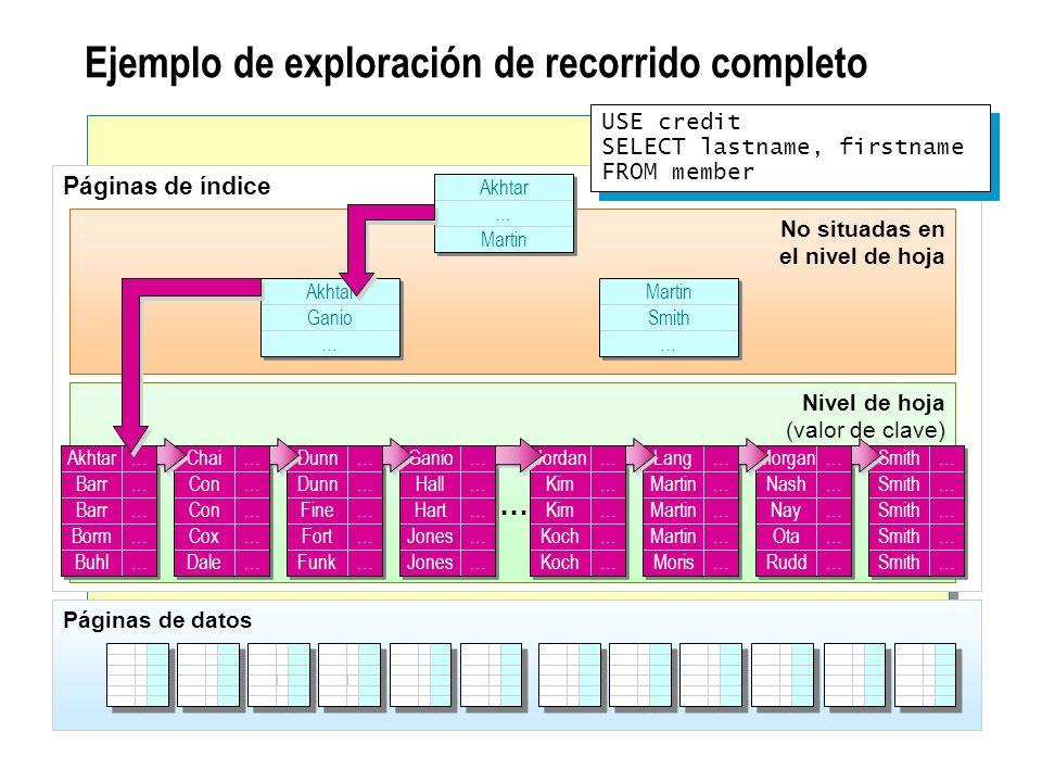 Ejemplo de exploración de recorrido completo Páginas de índice No situadas en el nivel de hoja Nivel de hoja (valor de clave) Akhtar Barr Borm Buhl …