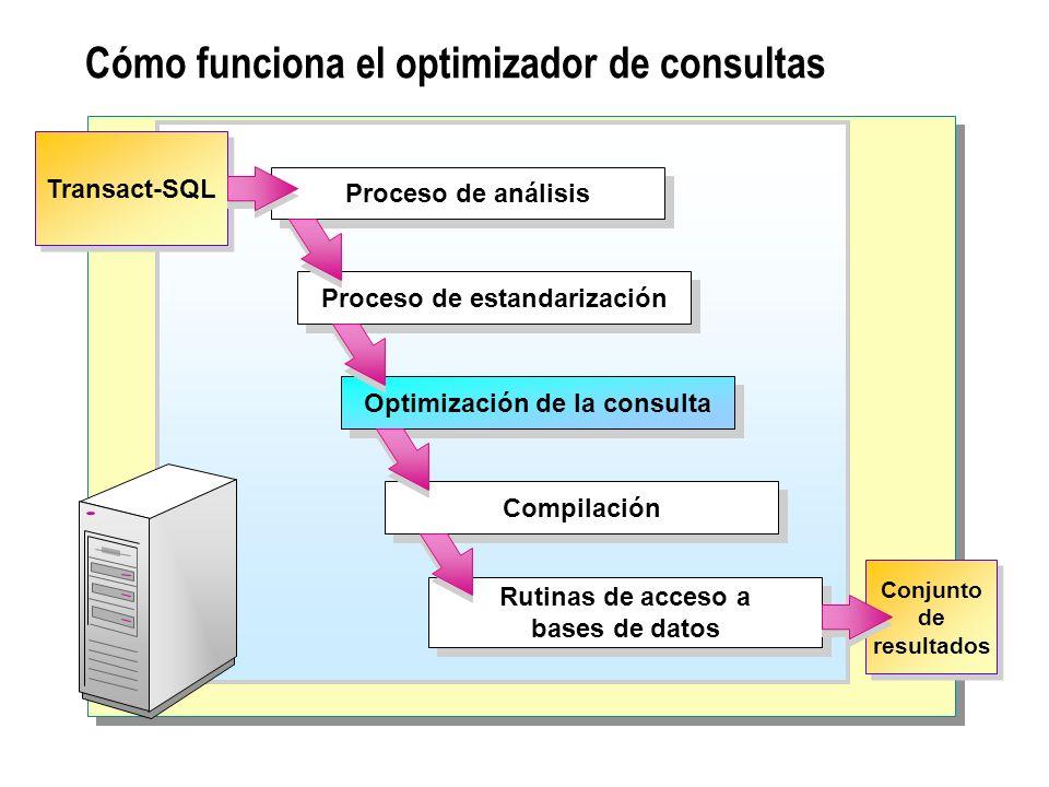 Cómo funciona el optimizador de consultas Proceso de análisis Proceso de estandarización Optimización de la consulta Compilación Rutinas de acceso a b