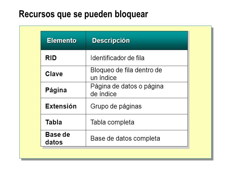 Recursos que se pueden bloquear Elemento Elemento Descripción Descripción RIDIdentificador de fila Clave Bloqueo de fila dentro de un índice Página Ex
