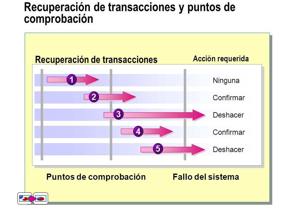 Recuperación de transacciones y puntos de comprobación Recuperación de transacciones Acción requerida Ninguna Puntos de comprobaciónFallo del sistema