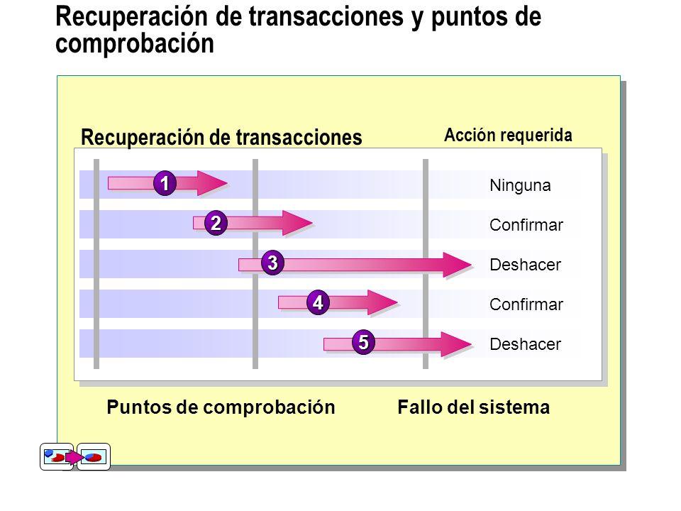 Arquitectura de bloqueos dinámicos Bloqueo dinámico TablaPáginaFila Costo Granularidad Costo de bloqueo Costo de simultaneidad