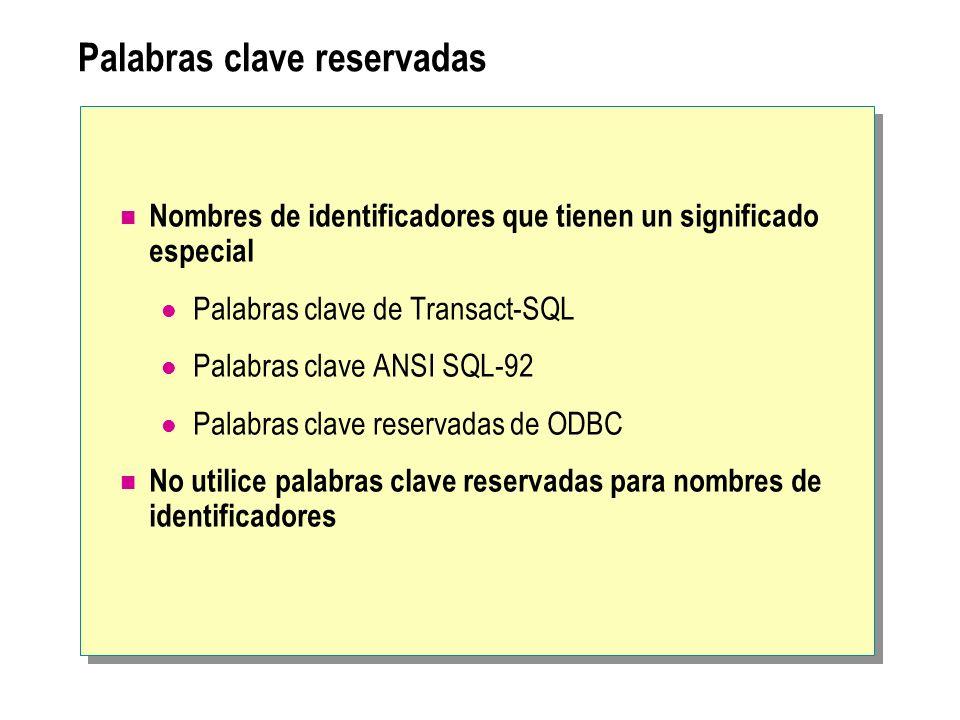 Palabras clave reservadas Nombres de identificadores que tienen un significado especial Palabras clave de Transact-SQL Palabras clave ANSI SQL-92 Pala