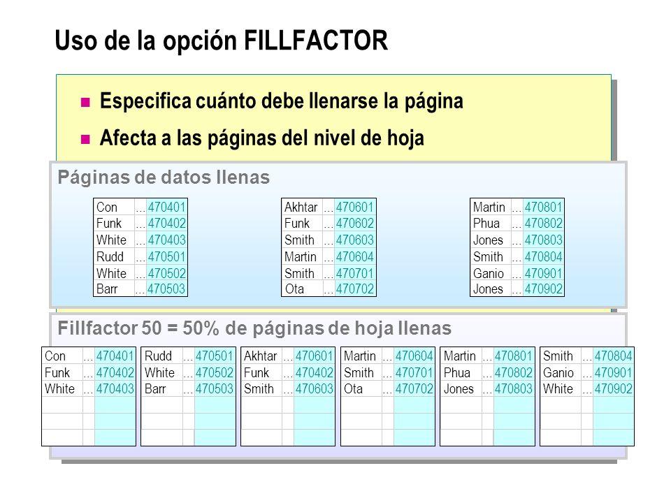 Uso de la opción FILLFACTOR Especifica cuánto debe llenarse la página Afecta a las páginas del nivel de hoja Páginas de datos llenas Akhtar Funk Smith
