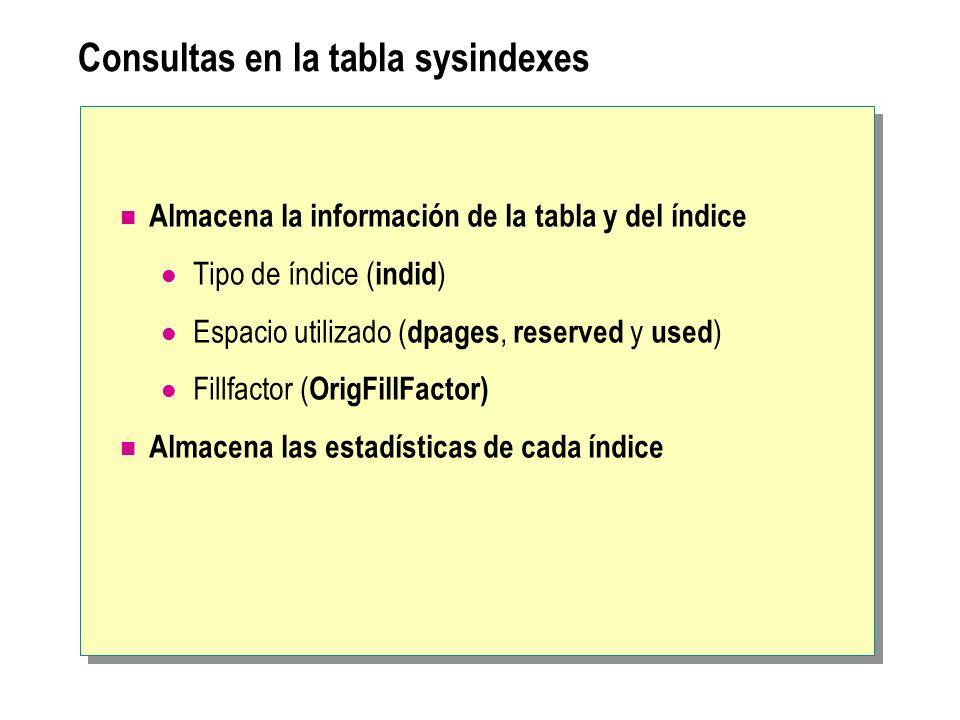 Consultas en la tabla sysindexes Almacena la información de la tabla y del índice Tipo de índice ( indid ) Espacio utilizado ( dpages, reserved y used