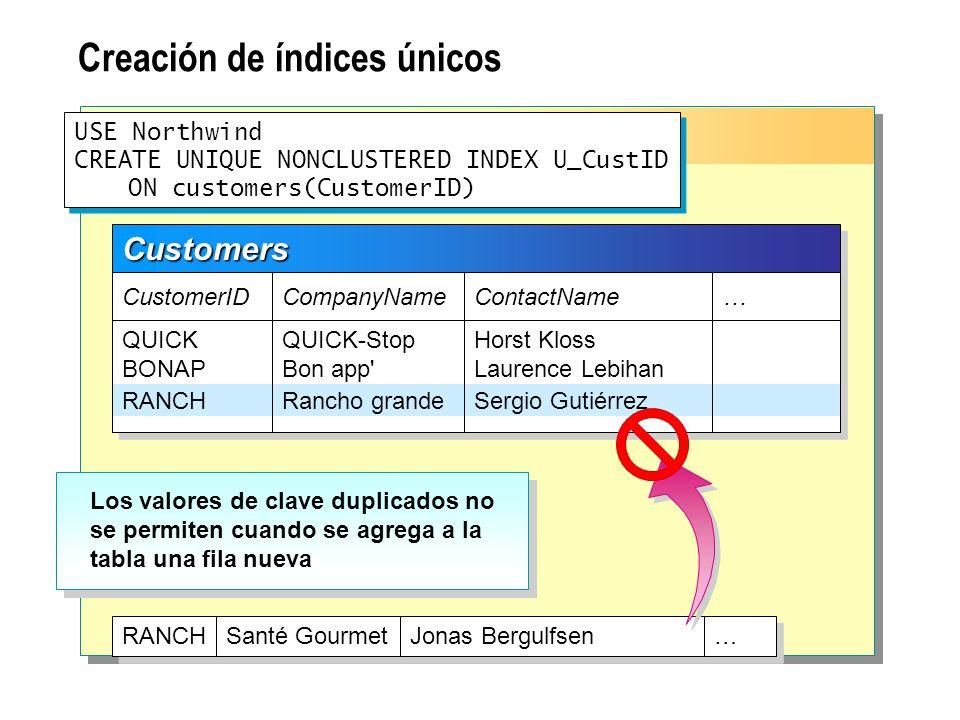 Creación de índices compuestos USE Northwind CREATE UNIQUE NONCLUSTERED INDEX U_OrdID_ProdID ON [Order Details] (OrderID, ProductID) USE Northwind CREATE UNIQUE NONCLUSTERED INDEX U_OrdID_ProdID ON [Order Details] (OrderID, ProductID) Clave compuesta Columna 1Columna 2 Order Details OrderID ProductID UnitPrice Quantity 10248 11 42 72 11 42 72 14.000 9.800 34.800 14.000 9.800 34.800 12 10 5 12 10 5 Discount 0.0