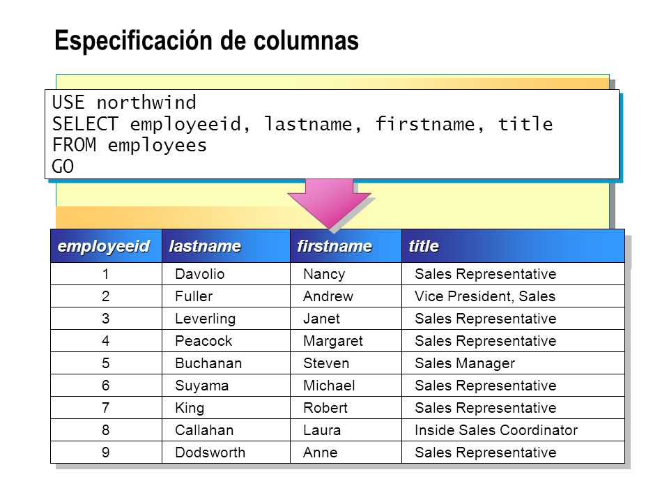 Eliminación de filas duplicadas USE northwind SELECT DISTINCT country FROM suppliers ORDER BY country GO USE northwind SELECT DISTINCT country FROM suppliers ORDER BY country GOcountrycountry Australia Brazil Canada Denmark Finland France Germany Italy Japan Netherlands Norway Singapore Spain Sweden UK USA Ejemplo 1