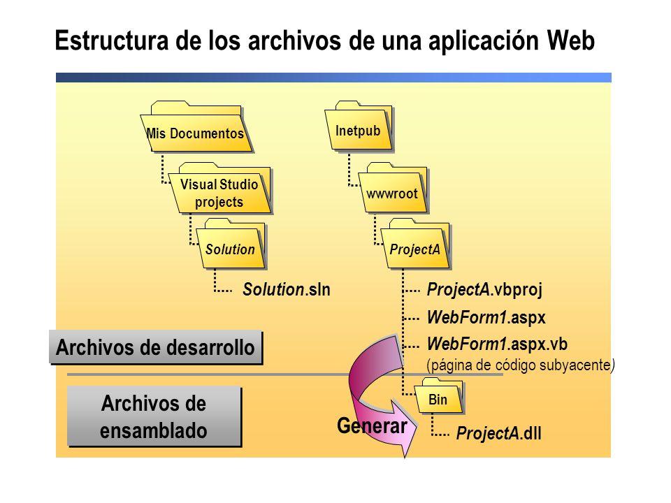 Estructura de los archivos de una aplicación Web wwwroot Bin Inetpub ProjectA Mis Documentos Archivos de desarrollo Archivos de ensamblado WebForm1.as