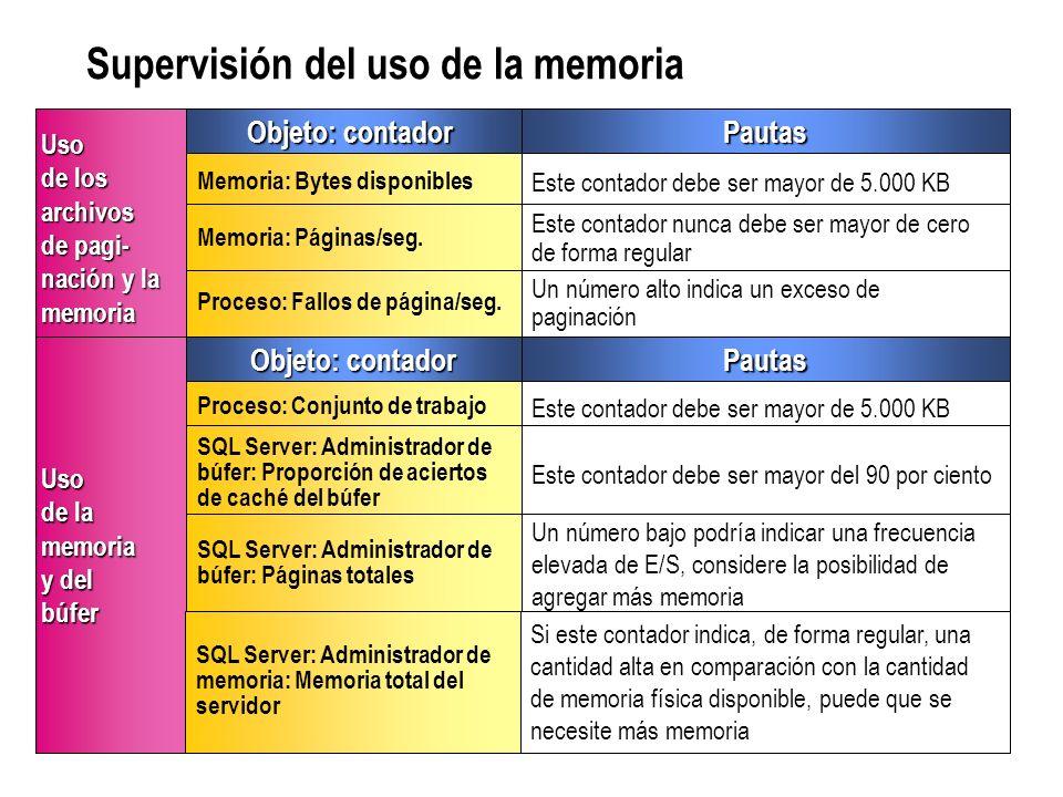 Supervisión del uso de la memoria Objeto: contador Pautas Pautas Proceso: Conjunto de trabajo Este contador debe ser mayor de 5.000 KB SQL Server: Adm
