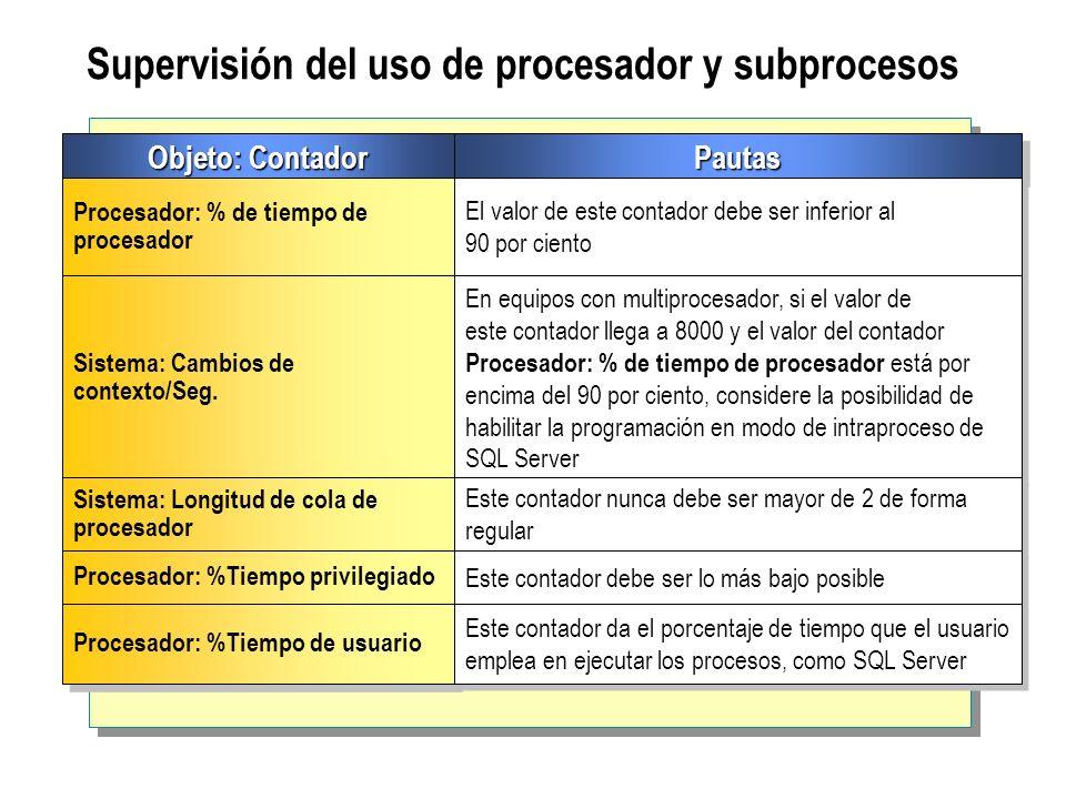 Supervisión del uso de procesador y subprocesos Objeto: Contador PautasPautas Procesador: % de tiempo de procesador El valor de este contador debe ser