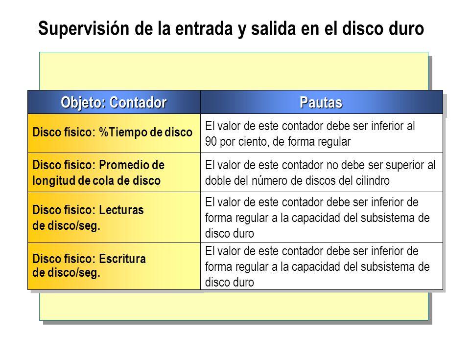 Supervisión de la entrada y salida en el disco duro Objeto: Contador PautasPautas Disco físico: %Tiempo de disco El valor de este contador debe ser in