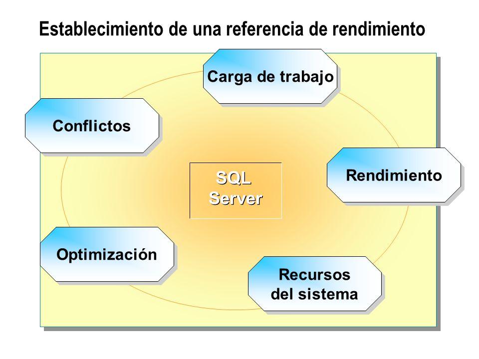 Establecimiento de una referencia de rendimiento SQL Server SQL Server Carga de trabajo Rendimiento Recursos del sistema Optimización Conflictos