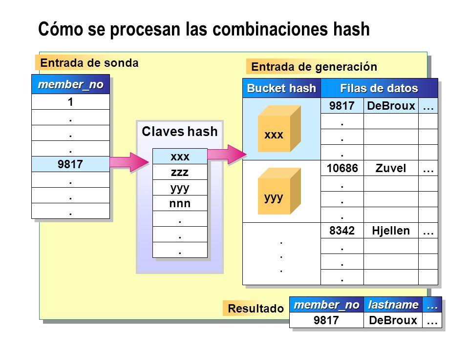 Cómo se procesan las combinaciones hash Claves hash xxx zzz yyy nnn...... member_nomember_no 1 1...... 9817...... Resultado member_nomember_nolastname