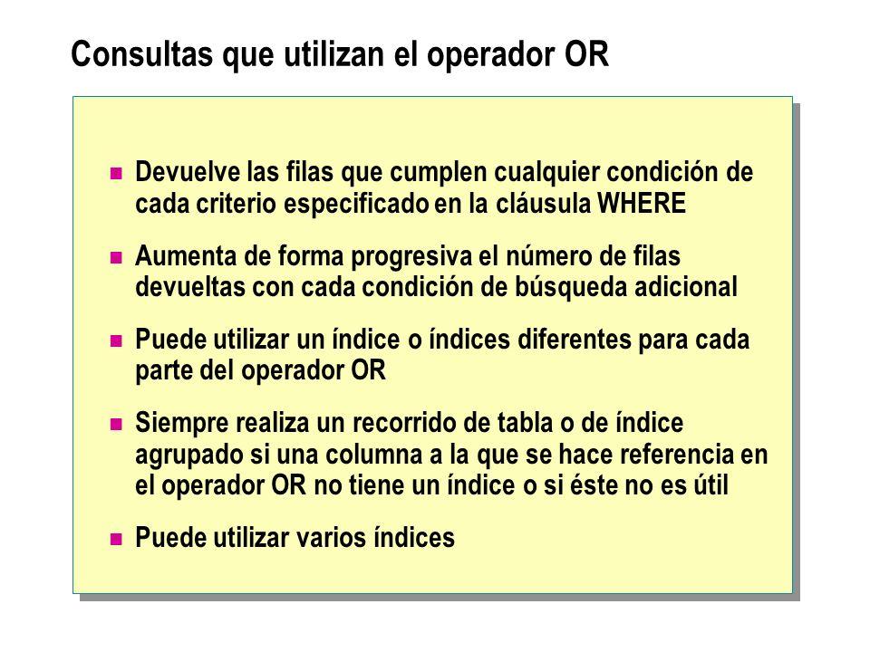Consultas que utilizan el operador OR Devuelve las filas que cumplen cualquier condición de cada criterio especificado en la cláusula WHERE Aumenta de