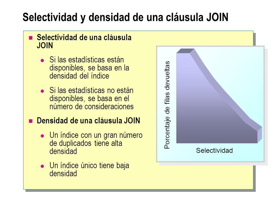 Selectividad y densidad de una cláusula JOIN Selectividad de una cláusula JOIN Si las estadísticas están disponibles, se basa en la densidad del índic