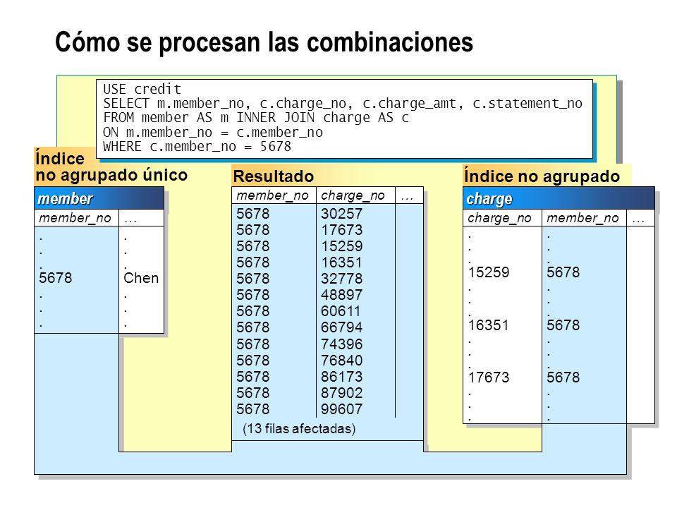 Cómo se procesan las combinaciones de bucle anidado USE credit SELECT m.member_no, c.charge_no, c.charge_amt, s.statement_no FROM member AS m INNER JOIN charge AS c ON m.member_no = c.member_no INNER JOIN statement AS s ON c.member_no = s.member_no WHERE m.member_no = 5678 USE credit SELECT m.member_no, c.charge_no, c.charge_amt, s.statement_no FROM member AS m INNER JOIN charge AS c ON m.member_no = c.member_no INNER JOIN statement AS s ON c.member_no = s.member_no WHERE m.member_no = 5678 Combina el resultado con las filas correspondientes de la tabla charge Recupera las filas correspondientes de ambas tablas y las combina 11 22chargecharge charge_no.
