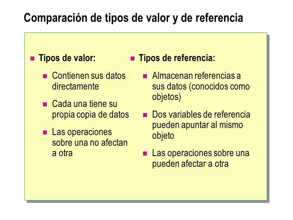 Comparación de tipos de valor y de referencia Tipos de valor: Contienen sus datos directamente Cada una tiene su propia copia de datos Las operaciones