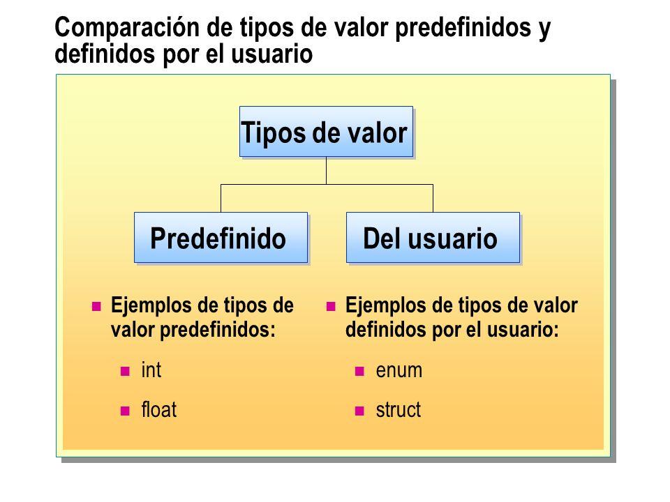 Comparación de tipos de valor predefinidos y definidos por el usuario Ejemplos de tipos de valor predefinidos: int float Ejemplos de tipos de valor de