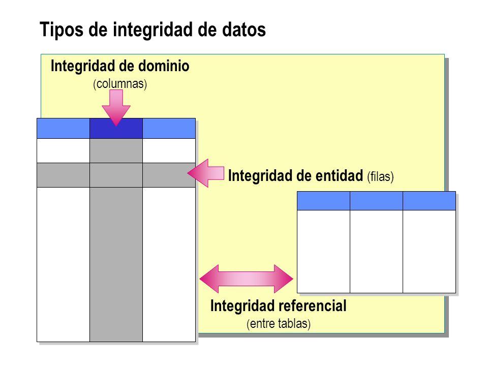 Exigir integridad de los datos Integridad de datos declarativa Los criterios se definen en la definición del objeto Asegurada automáticamente por SQL Server Implementada mediante restricciones, valores predeterminados y reglas Integridad de datos procedimental Los criterios se definen en una secuencia de comandos Asegurada mediante secuencia de comandos Implementada mediante desencadenadores y prodedimientos almacenados
