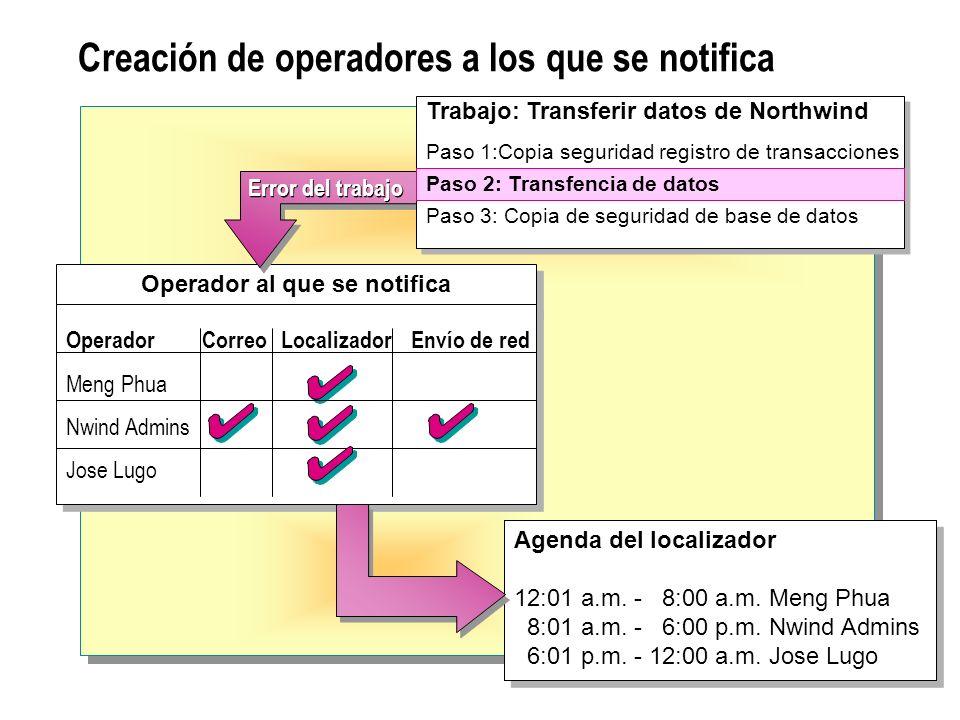 Creación de operadores a los que se notifica Agenda del localizador 12:01 a.m.