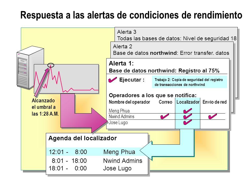 Respuesta a las alertas de condiciones de rendimiento Alerta 3 Todas las bases de datos: Nivel de seguridad 18 Alerta 3 Todas las bases de datos: Nivel de seguridad 18 Alerta 2 Base de datos northwind: Error transfer.
