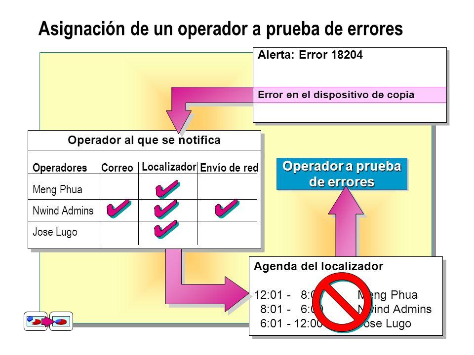 Asignación de un operador a prueba de errores Operador a prueba de errores Operador a prueba de errores Agenda del localizador 12:01 - 8:00Meng Phua 8:01 - 6:00Nwind Admins 6:01 - 12:00Jose Lugo Agenda del localizador 12:01 - 8:00Meng Phua 8:01 - 6:00Nwind Admins 6:01 - 12:00Jose Lugo Operador al que se notifica Operadores Meng Phua Nwind Admins Jose Lugo CorreoEnvío de red Localizador Alerta: Error 18204 Error en el dispositivo de copia