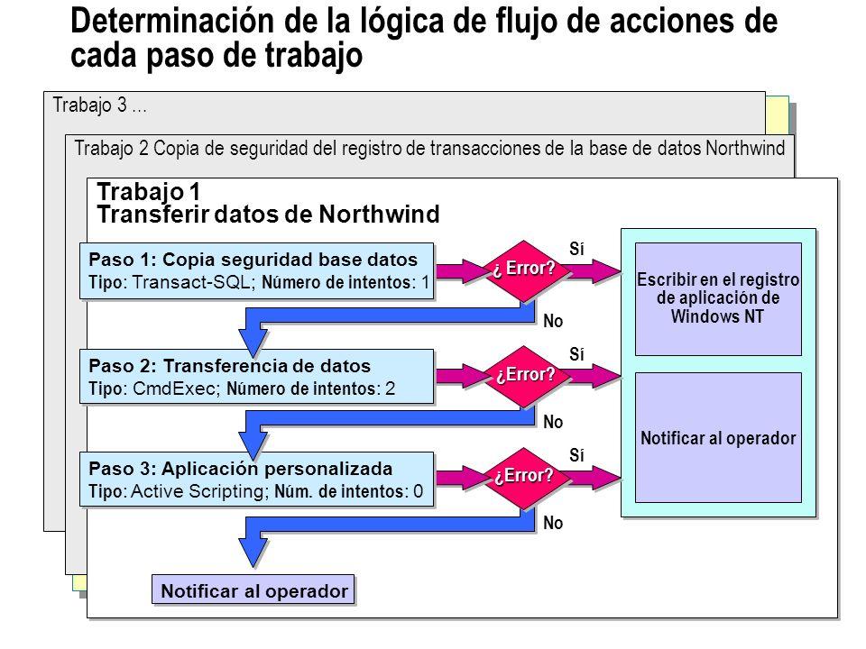 Determinación de la lógica de flujo de acciones de cada paso de trabajo Trabajo 3...