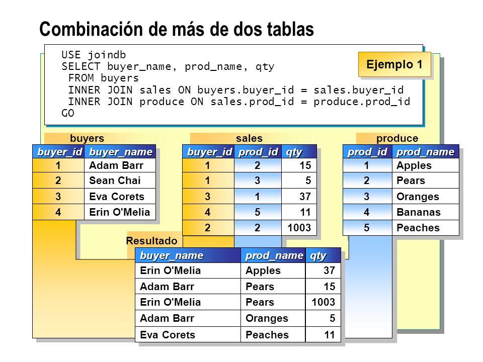 Combinación de una tabla consigo misma USE joindb SELECT a.buyer_id AS buyer1, a.prod_id,b.buyer_id AS buyer2 FROM sales AS a INNER JOIN sales AS b ON a.prod_id = b.prod_id WHERE a.buyer_id > b.buyer_id GO USE joindb SELECT a.buyer_id AS buyer1, a.prod_id,b.buyer_id AS buyer2 FROM sales AS a INNER JOIN sales AS b ON a.prod_id = b.prod_id WHERE a.buyer_id > b.buyer_id GO sales b buyer_idbuyer_idprod_idprod_idqtyqty 1 1 1 1 4 4 3 3 2 2 3 3 1 1 5 5 15 5 5 37 11 4 4 2 2 1003 sales a buyer_idbuyer_idprod_idprod_idqtyqty 1 1 1 1 4 4 3 3 2 2 3 3 1 1 5 5 15 5 5 37 11 4 4 2 2 1003 Resultadobuyer1buyer1 4 4prod_idprod_idbuyer2buyer2 2 2 1 1 Ejemplo 3