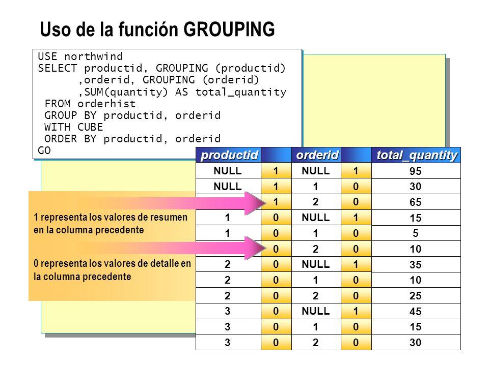 1 representa los valores de resumen en la columna precedente 0 representa los valores de detalle en la columna precedente 95 30 65 15 5 10 35 10 25 45