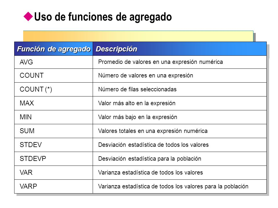 Uso de funciones de agregado con valores nulos La mayoría de las funciones de agregado pasan por alto los valores nulos La función COUNT(*) cuentas las filas con valores nulos USE northwind SELECT COUNT (*) FROM employees GO USE northwind SELECT COUNT (*) FROM employees GO USE northwind SELECT COUNT(reportsto) FROM employees GO USE northwind SELECT COUNT(reportsto) FROM employees GO Ejemplo 1 Ejemplo 2