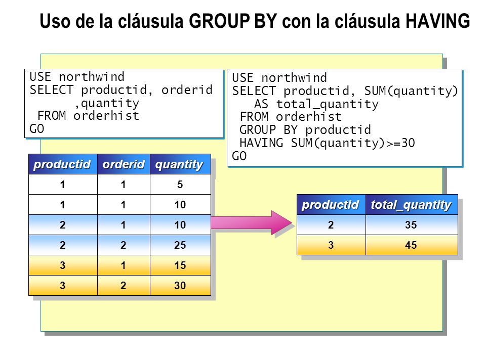 Uso de la cláusula GROUP BY con la cláusula HAVING USE northwind SELECT productid, orderid,quantity FROM orderhist GO USE northwind SELECT productid,