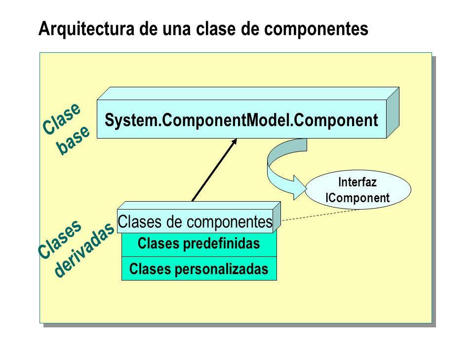 Arquitectura de una clase de componentes System.ComponentModel.Component Clases predefinidas Clases personalizadas Interfaz IComponent Clase base Clas