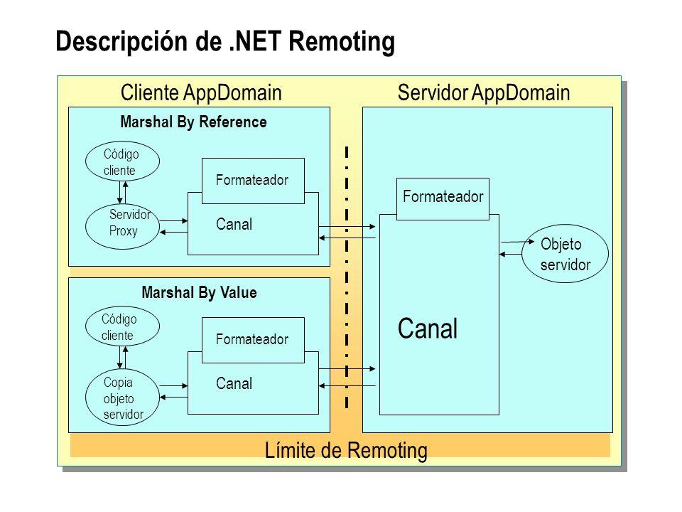 Descripción de.NET Remoting Marshal By Reference Código cliente Servidor Proxy Canal Formateador Límite de Remoting Servidor AppDomain Código cliente