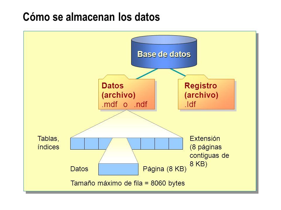 Base de datos Cómo se almacenan los datos Extensión (8 páginas contiguas de 8 KB) Página (8 KB) Tablas, índices Datos Tamaño máximo de fila = 8060 byt