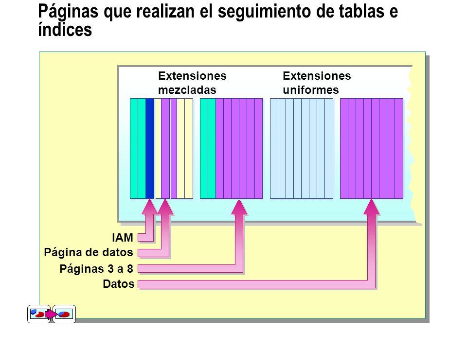 Páginas que realizan el seguimiento de tablas e índices Extensiones mezcladas Extensiones uniformes Datos Páginas 3 a 8 IAM Página de datos