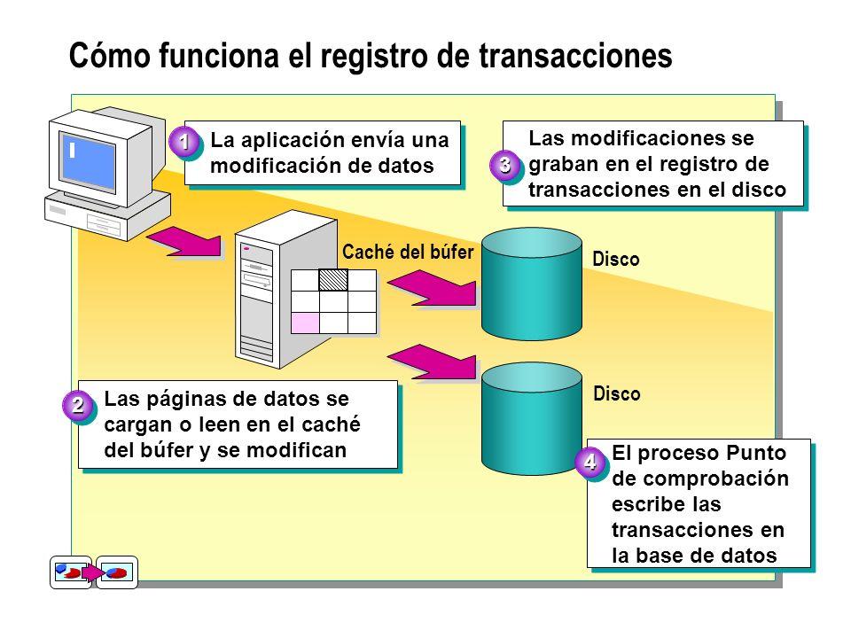Cómo funciona el registro de transacciones La aplicación envía una modificación de datos La aplicación envía una modificación de datos 11 Disco Las mo