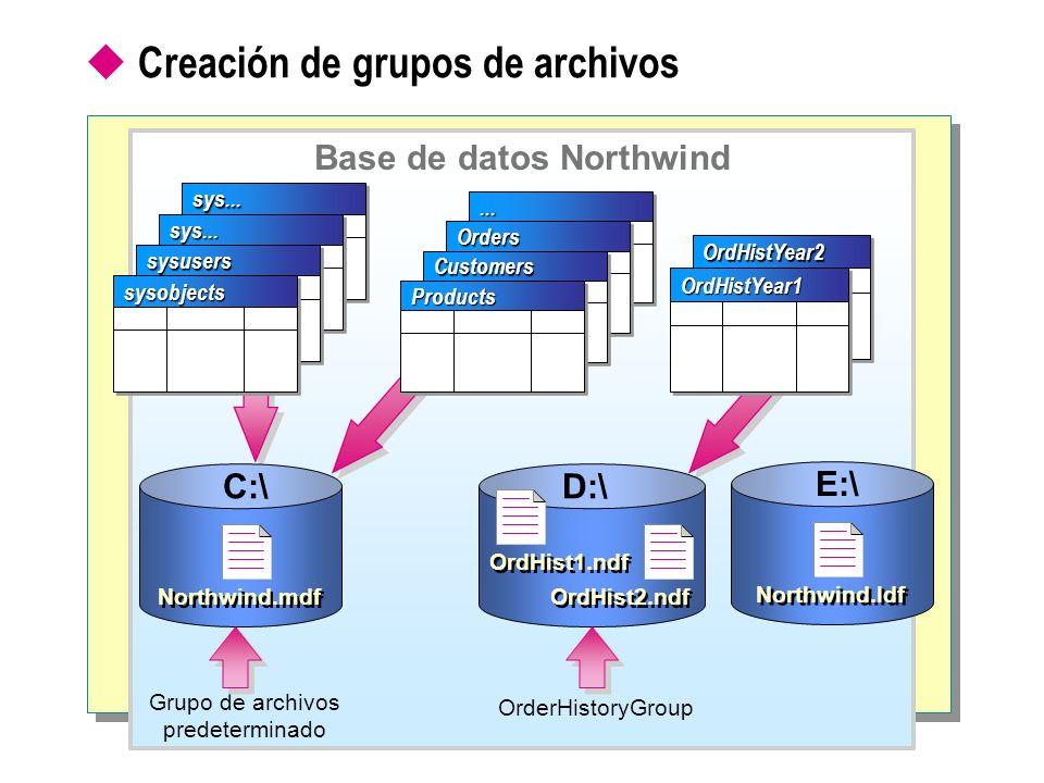 Creación de grupos de archivos Base de datos Northwind Grupo de archivos predeterminado OrderHistoryGroupsys...sys... sys...sys... sysuserssysusers sy