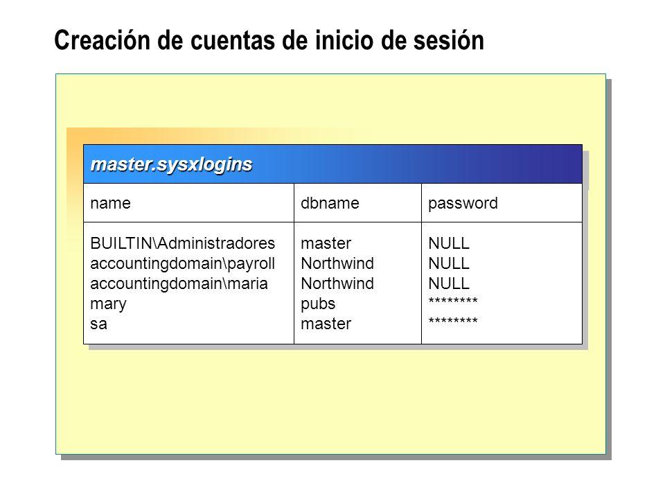 Creación de cuentas de inicio de sesiónmaster.sysxloginsmaster.sysxlogins name BUILTIN\Administradores accountingdomain\payroll accountingdomain\maria