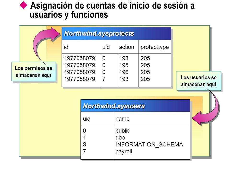 Asignación de cuentas de inicio de sesión a usuarios y funcionesNorthwind.sysusersNorthwind.sysusers uid name 01370137 01370137 public dbo INFORMATION