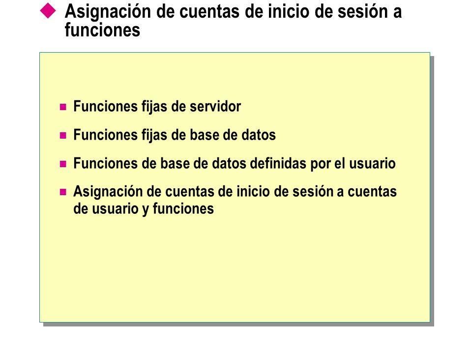 Asignación de cuentas de inicio de sesión a funciones Funciones fijas de servidor Funciones fijas de base de datos Funciones de base de datos definida