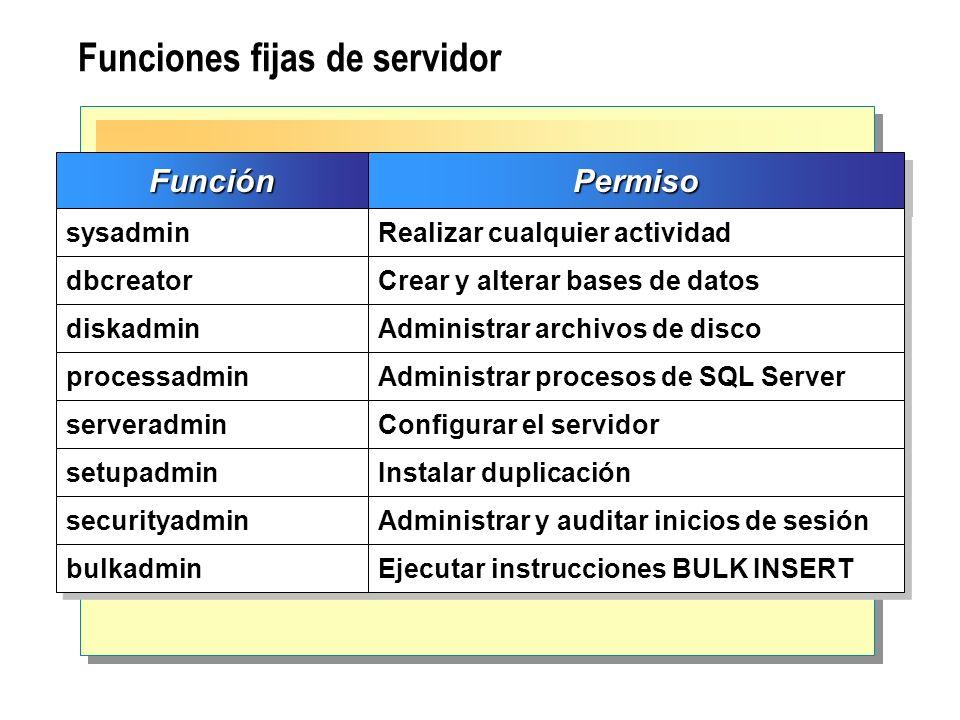 Funciones fijas de servidorFunciónFunciónPermisoPermiso sysadmin Realizar cualquier actividad dbcreator Crear y alterar bases de datos diskadmin Admin