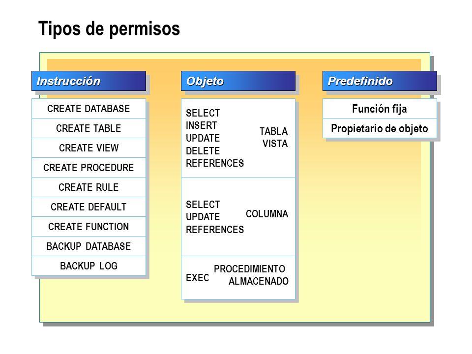 Tipos de permisos PredefinidoPredefinido Función fija Propietario de objeto ObjetoObjeto SELECT INSERT UPDATE DELETE REFERENCES SELECT INSERT UPDATE D