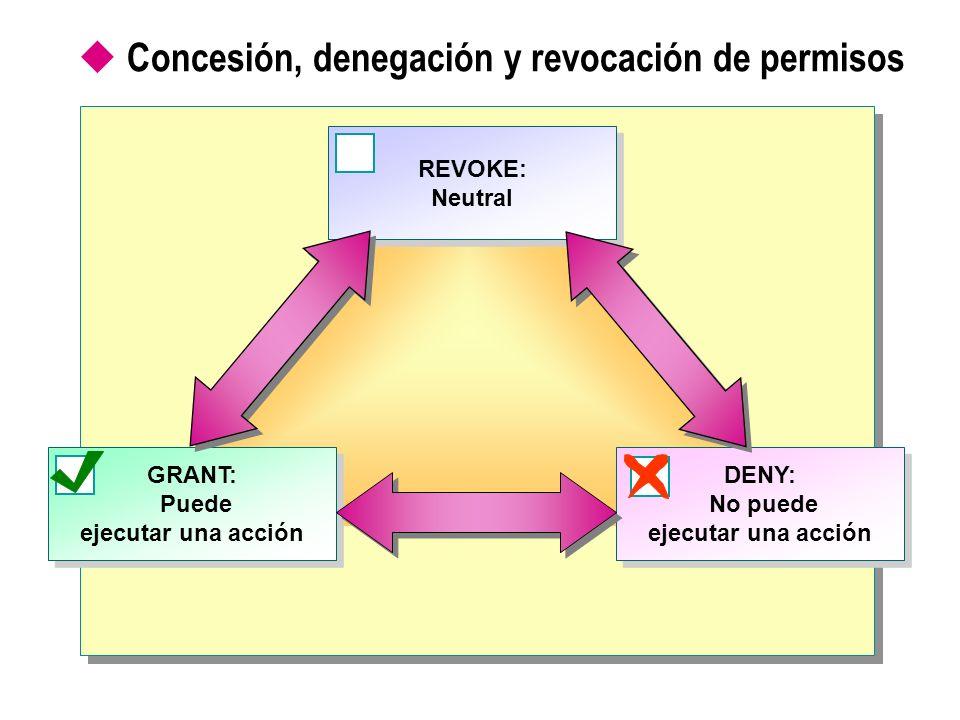 Concesión, denegación y revocación de permisos GRANT: Puede ejecutar una acción REVOKE: Neutral REVOKE: Neutral DENY: No puede ejecutar una acción
