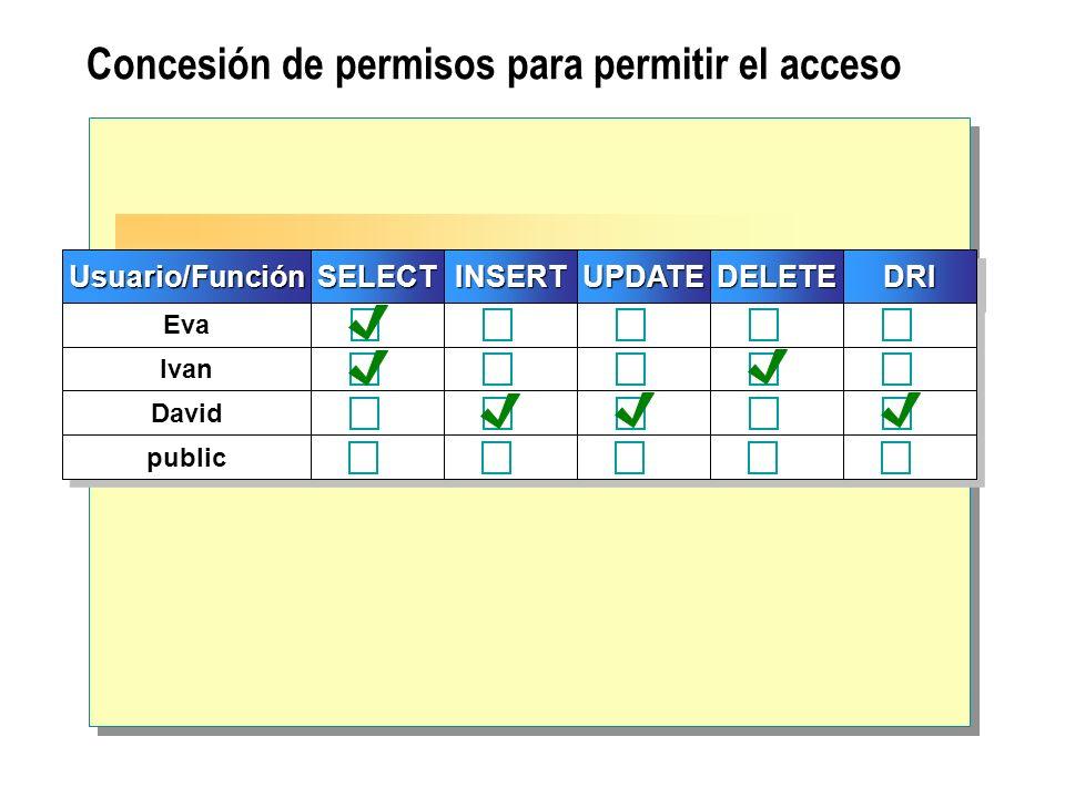 Concesión de permisos para permitir el acceso Usuario/FunciónUsuario/FunciónSELECTSELECT Eva Ivan David public INSERTINSERT UPDATEUPDATE DELETEDELETE